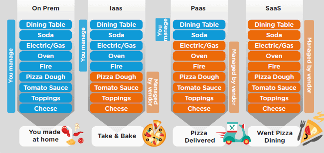 as a Service Pizza infographic